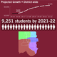 A graph of the projected growth for the next five years in the Jordan School District. (Jordan School District)
