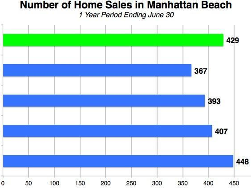 Manhattan Beach Home Sales, Prices Are Up | DigMB