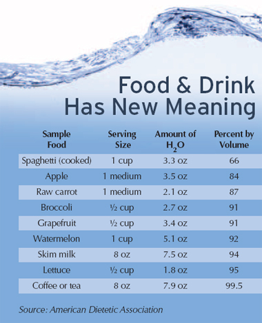 Water contained in foods